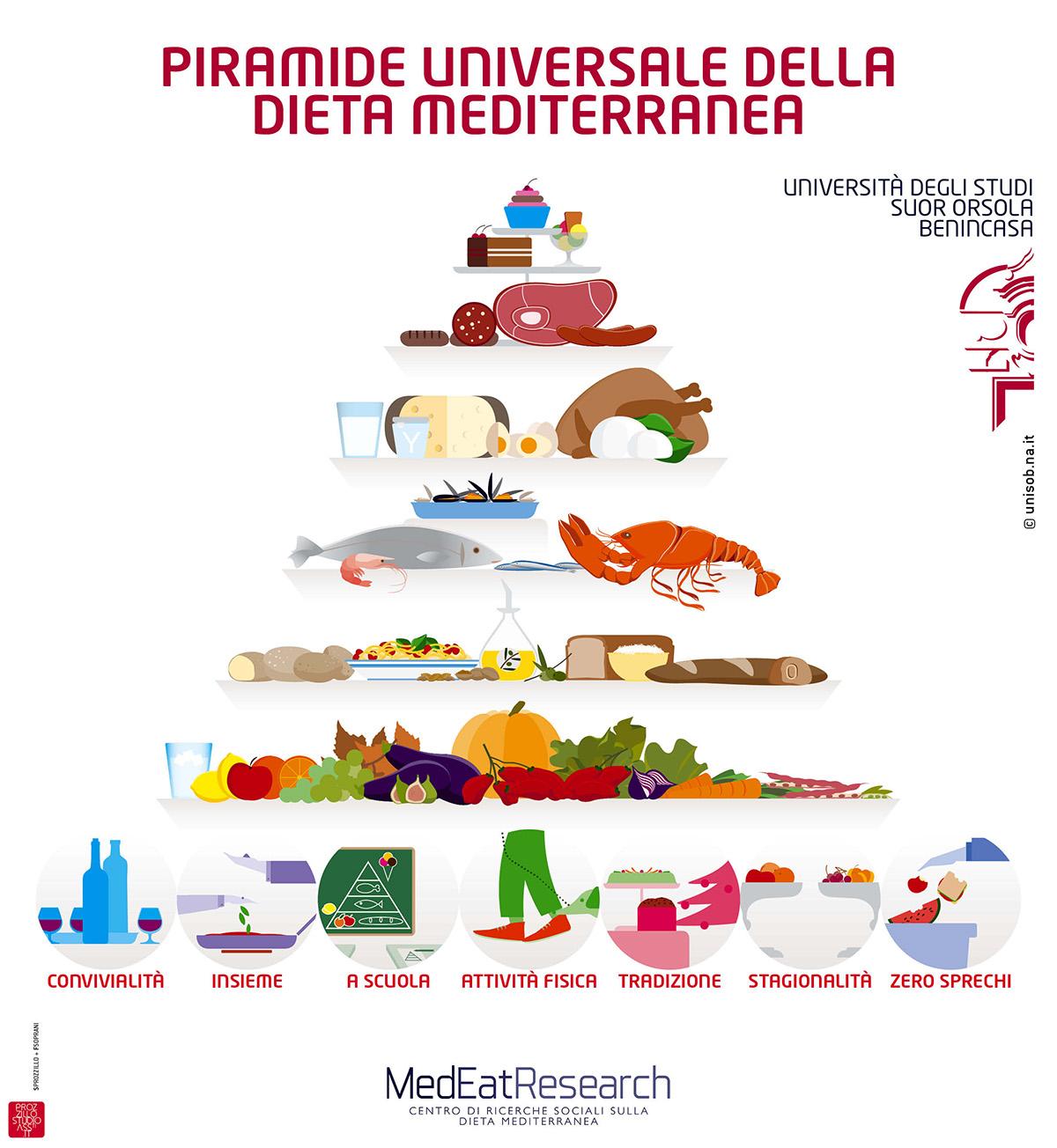 C era una volta la dieta mediterranea ideecongusto - La mediterranea ...